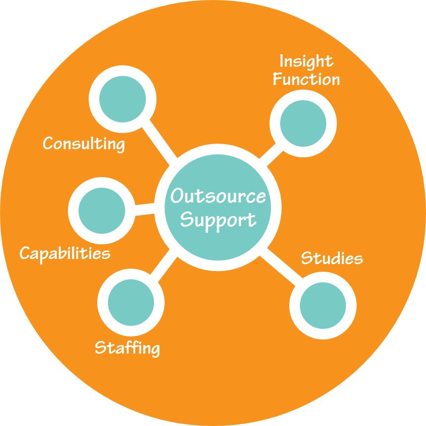 Outsourcing Research & Insights